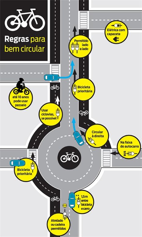 Na faixa do autocarro, os ciclistas podem circular se a regulamentação municipal assim o permitir.